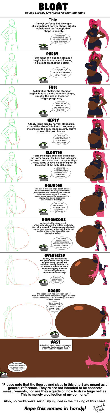 The Bloat Scale by Oxdarock