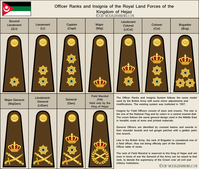 Royal Army   Officer Rank Insignia   OUTDATED By Cid Vicious ...