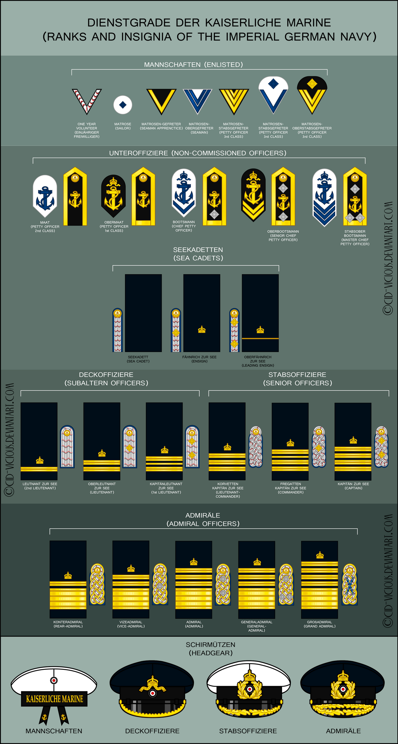 Ranks In Marine >> DIENSTGRADE DER KAISERLICHE MARINE by Cid-Vicious on ...