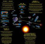 Orbital Assault Doctrine
