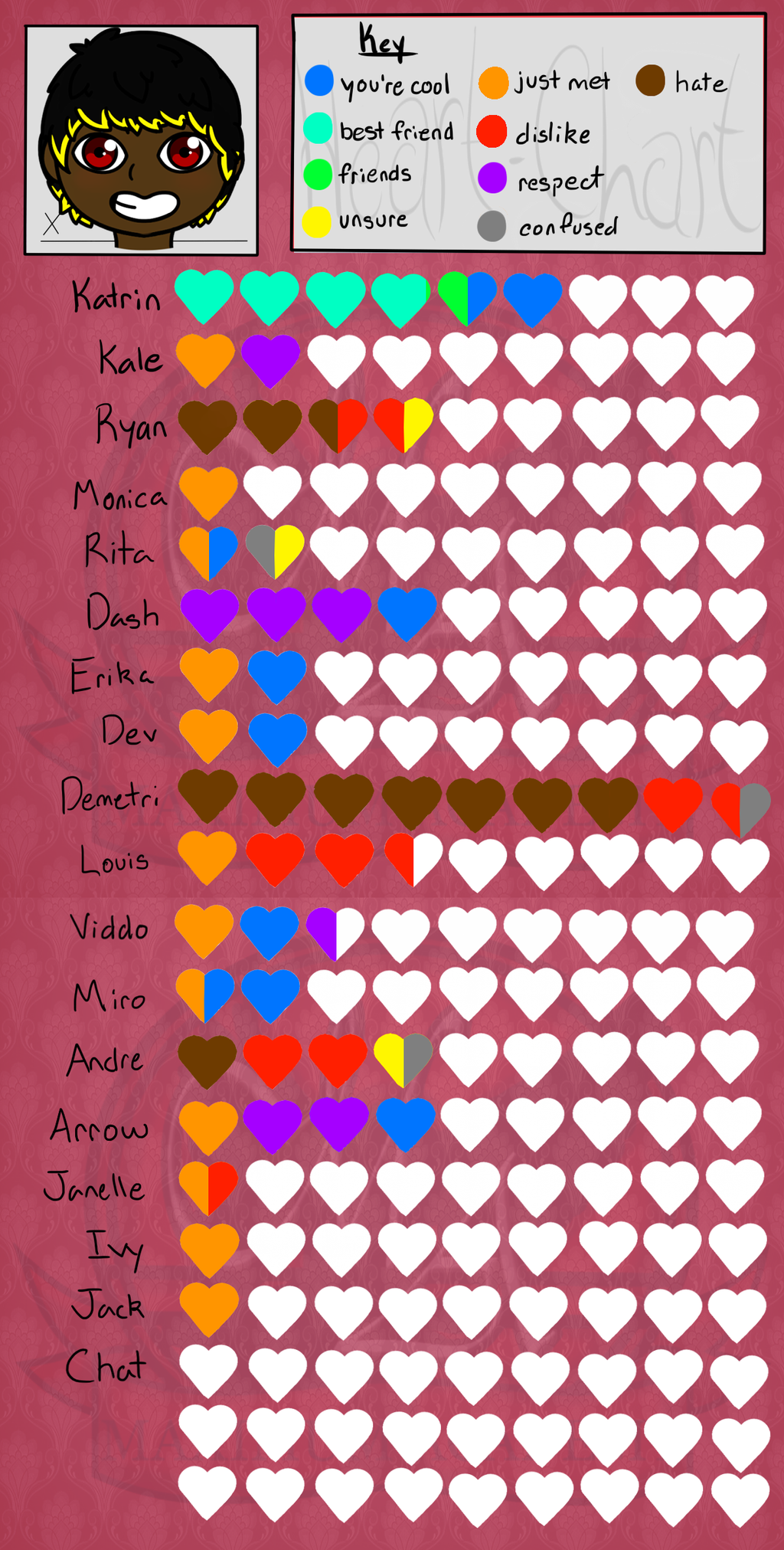 Echo's Heart Chart by Fyreglyphs