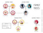 Some Family Trees