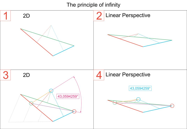 The Principle of Infinity