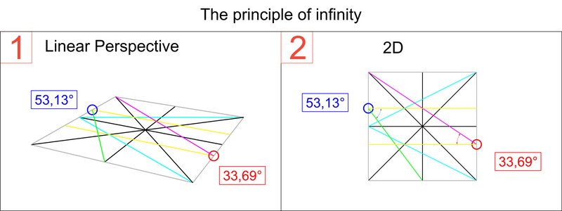 The Principle of Infinity Level 2