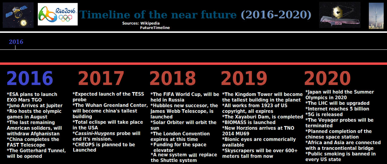 Timeline of the Near Future (2016-2020) by
