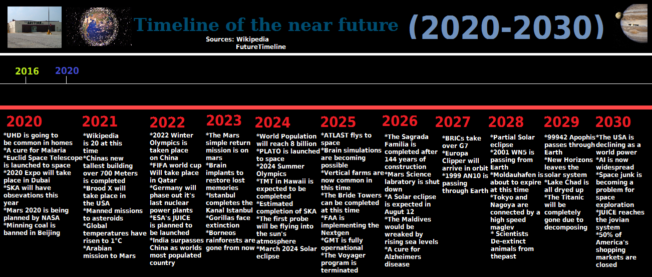 Timeline of the Near Future (2020-2030) by