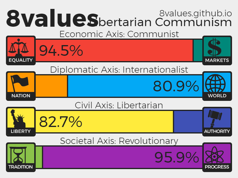 8 Values Test Results