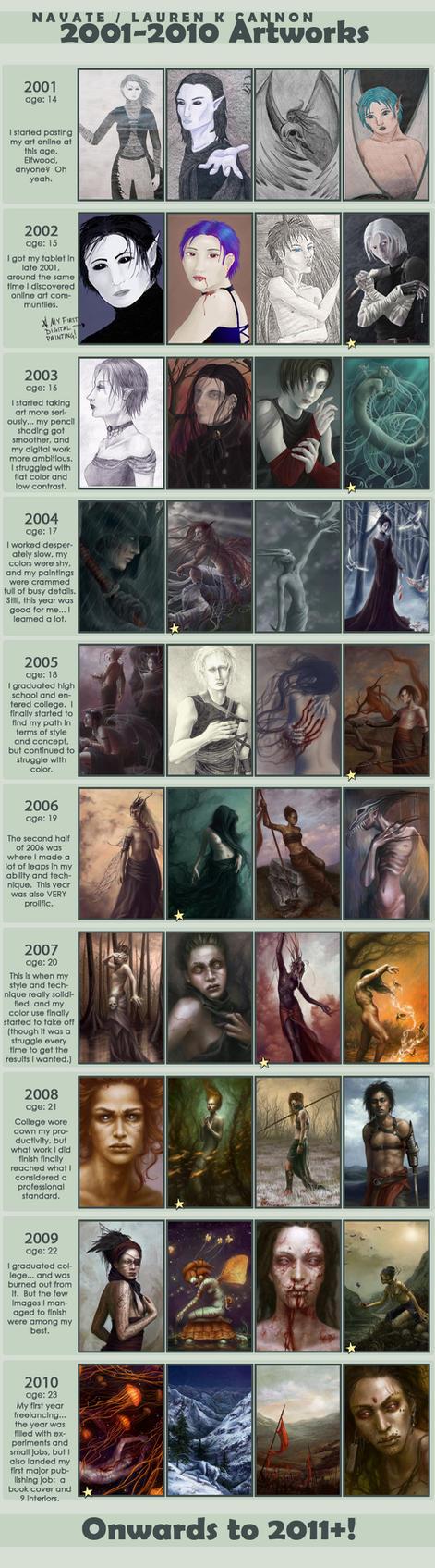 2001-2010 Improvement Meme by navate