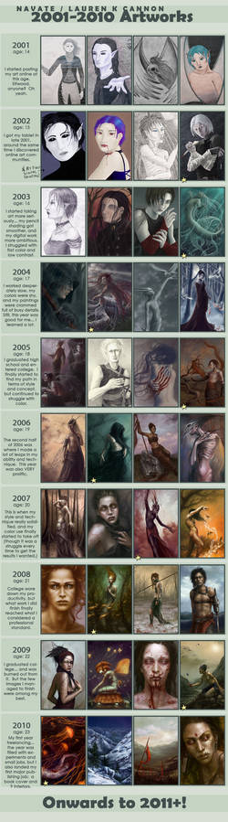 2001-2010 Improvement Meme