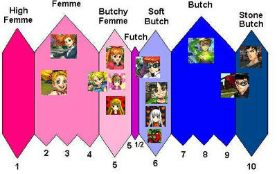(FusionFall) Butch/Femme Scale Meme! (Ver.1) by AliceTheGamer