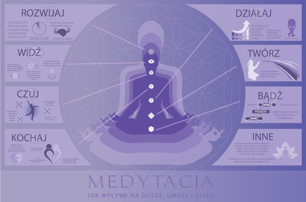 Meditation - Infographics by Nyctaeus