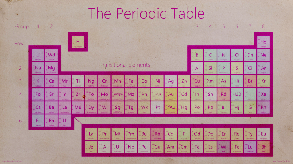 Look Around You   Periodic Table of ''Elements'' by smokeybacon