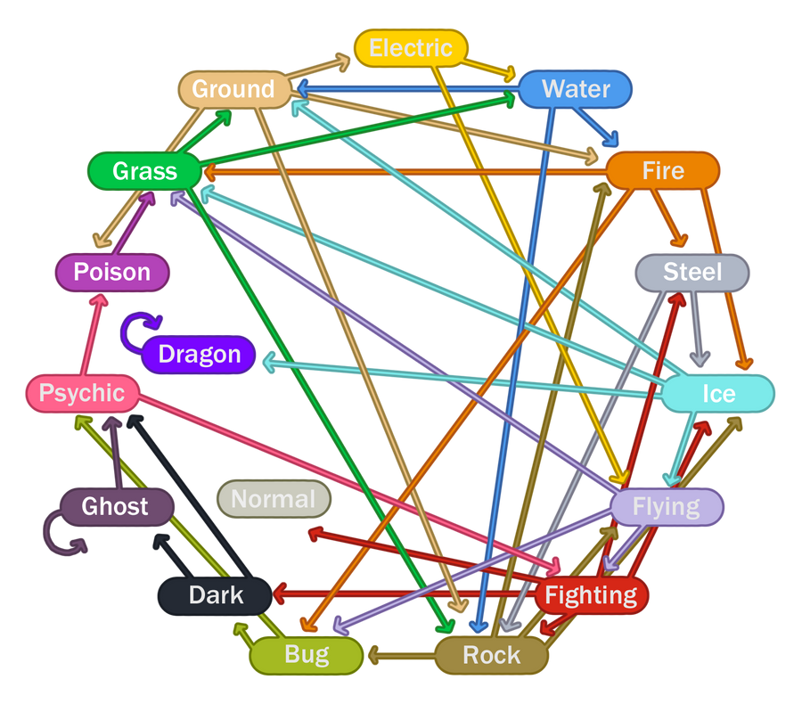 Super Effective Circle Chart By Fishypaste On Deviantart