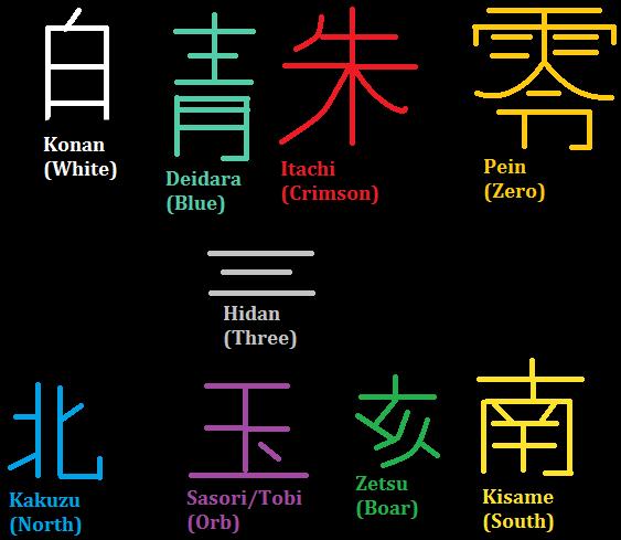 Akatsuki Ring Symbols