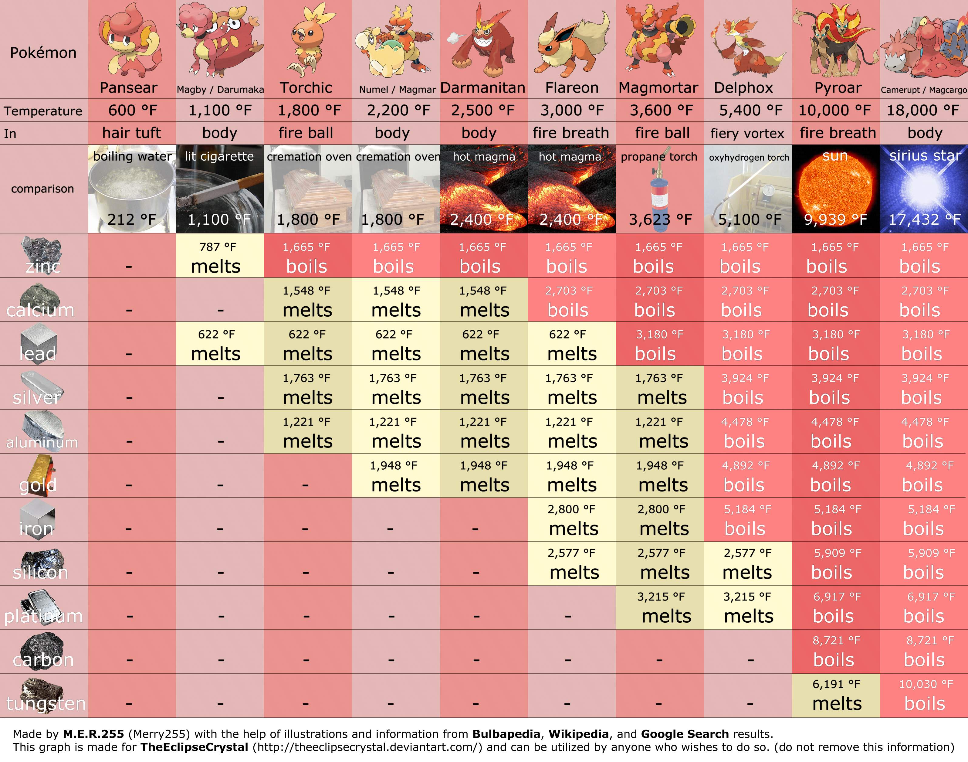 pokemon fire types and their temperatures by merry255 on deviantart