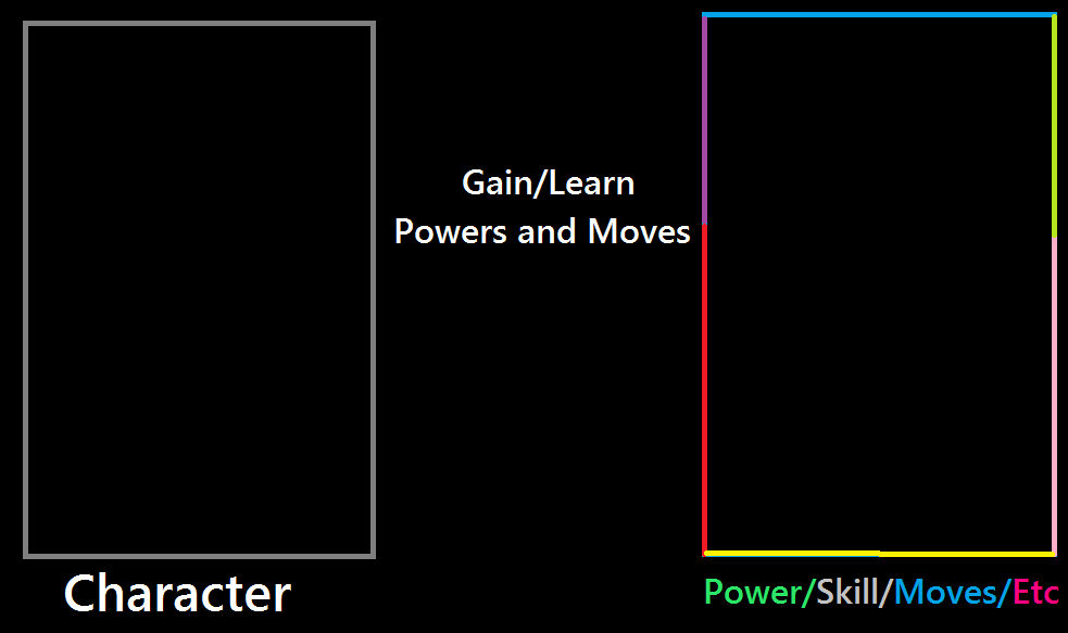 Character Gain or Learn Moves,Powers and Skills