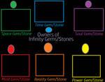 Owners of Infinity Gems meme by KeybladeMagicDan