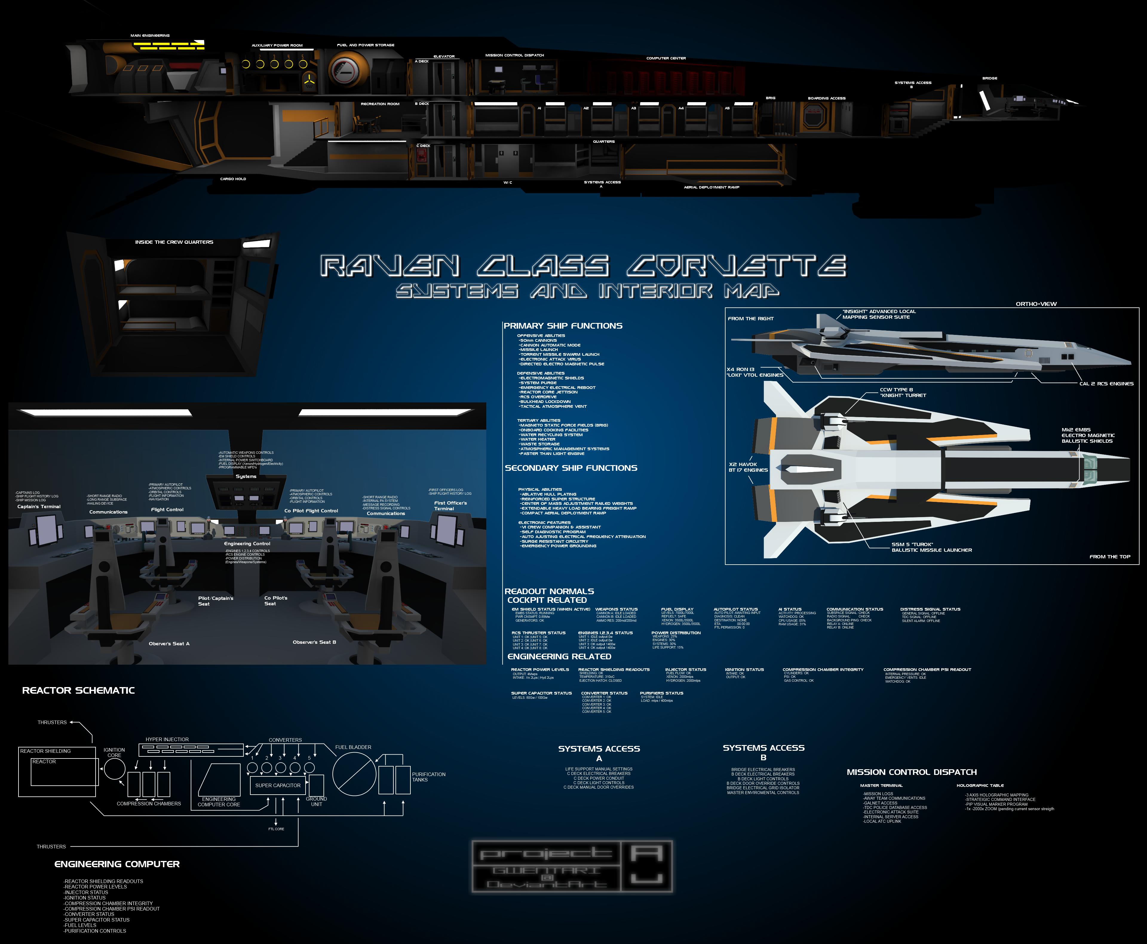Raven Class Corvette by Gwentari