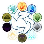 Monsterling Realm Elemental Chart
