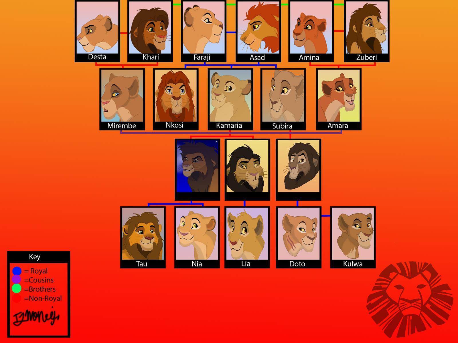 Lion King Family Tree 2 By Tegan03 On DeviantArt