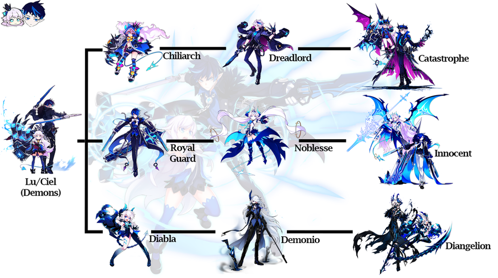 Lu/Ciel Class Tree (Elsword) By JesGreenEight On DeviantArt