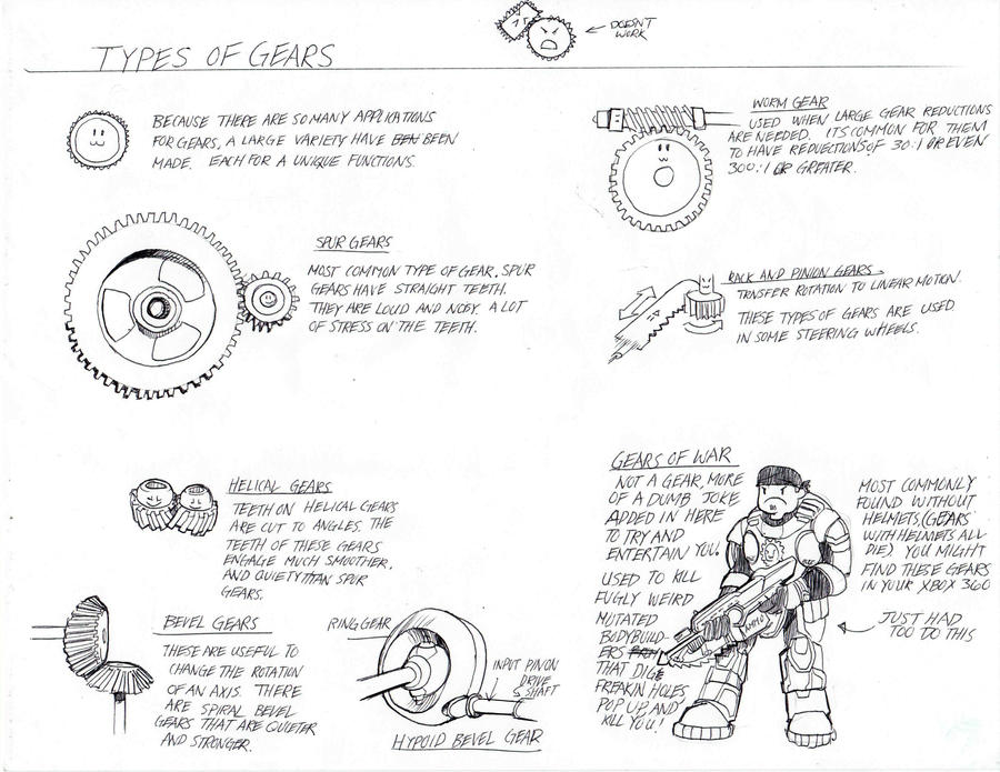 Types Of Gears : Types of gears by danielcherng on deviantart