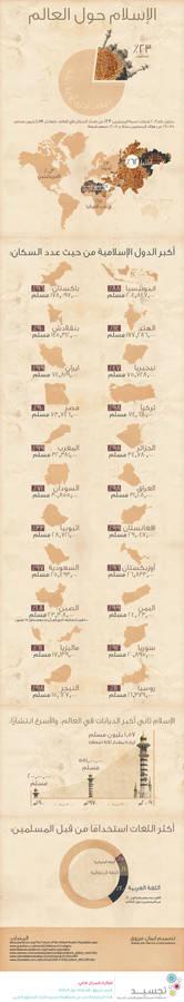 Islam around the world - Infographic (Arabic)