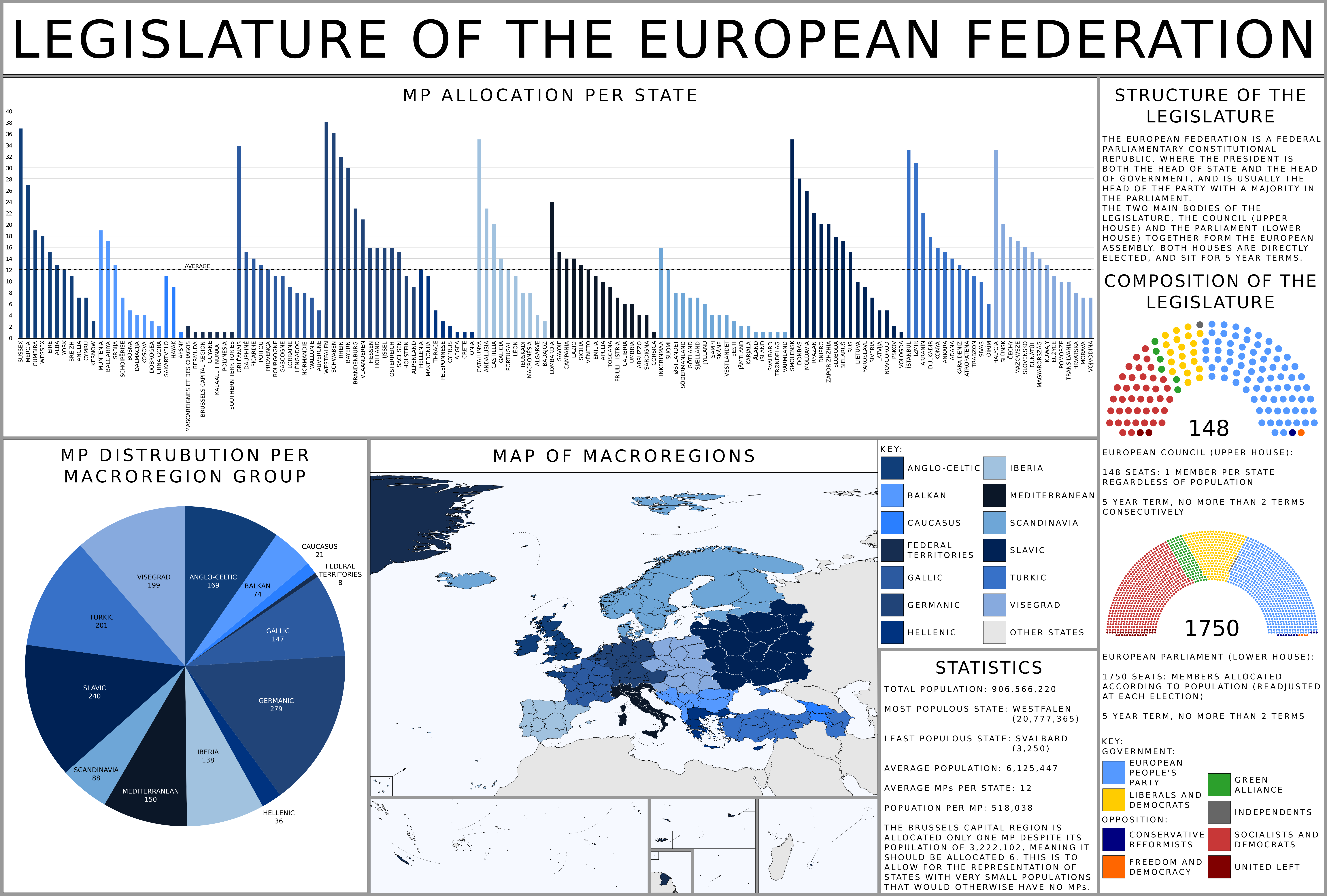Legislature of the European Federation by HouseOfHesse