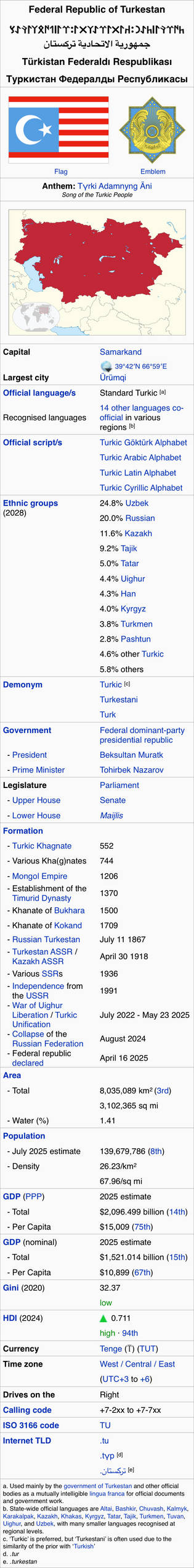 Federal Republic of Turkestan Info-box