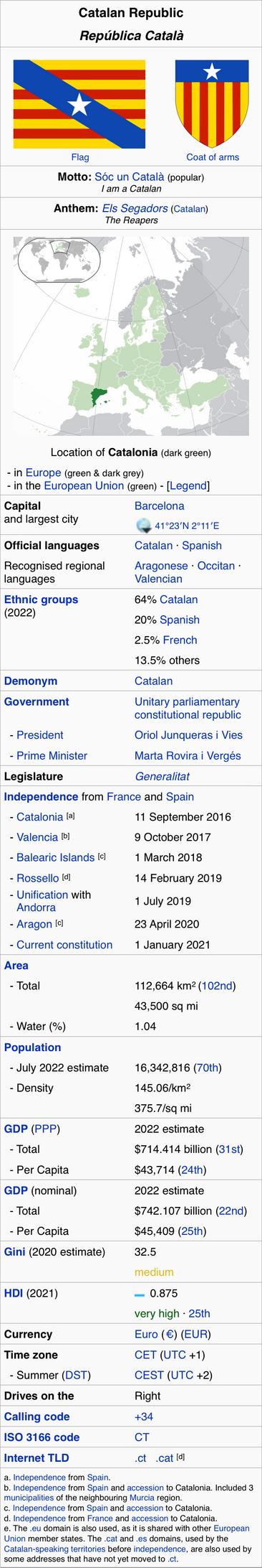 Catalonia Info-Box by HouseOfHesse