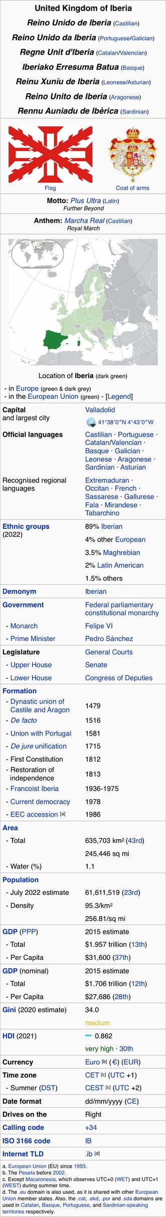 United Kingdom of Iberia Info-Box by HouseOfHesse