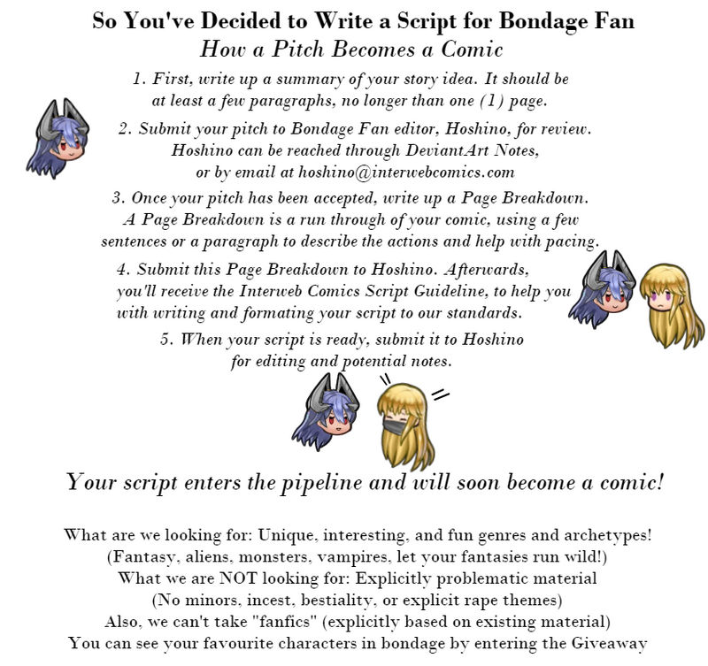 How to Submit a Script to Bondage Fan