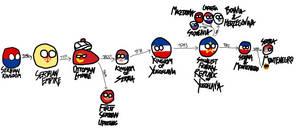 History of Serbia PolandBall Style