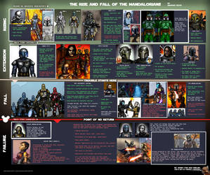 The rise and fall of the mandalorians.