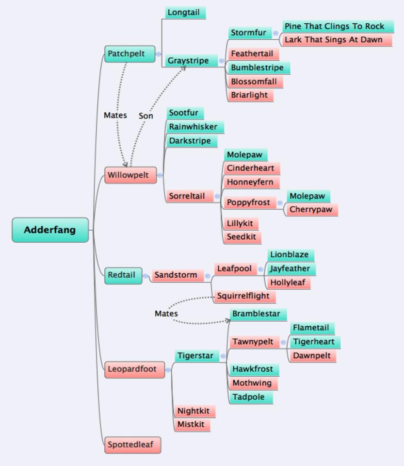 Adderfang Family Tree By Warriors-family On DeviantArt