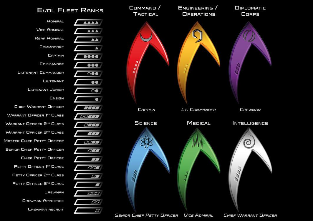 Evol Fleet ranks and insignias by SalesWorlds