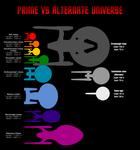 Prime vs Alternate Universe Starships