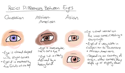 Racial Differences - Eyes by ValerieShort