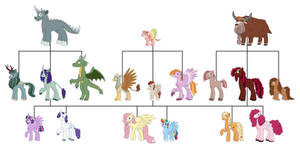 History of Equestria