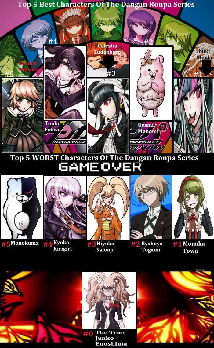 Top 5 Best And Worst Dangan Ronpa Characters By Marioking9834