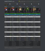WoWcompare: World of Warcraft