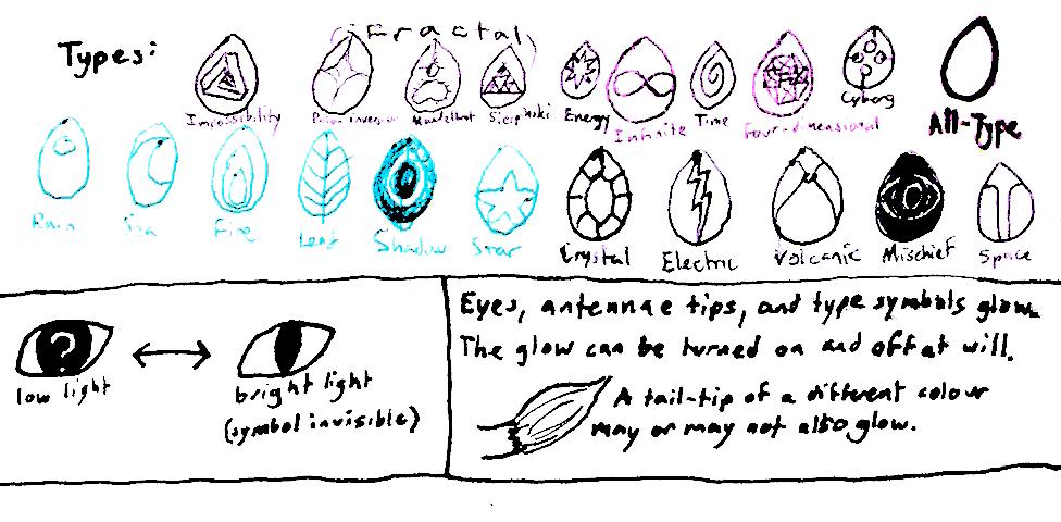 Rarity traits Types and all eyes by MajikkanBeingsUnite