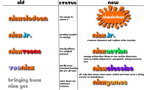 Nickelodeon Network Changes