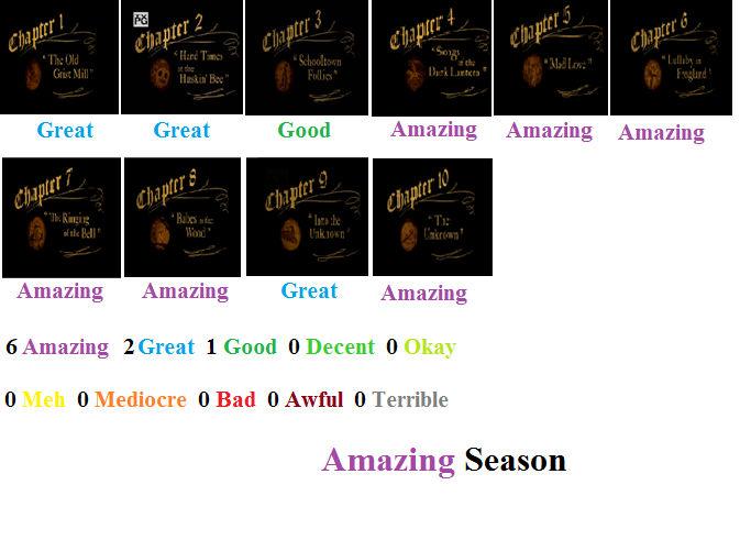 Over The Garden Wall Season 1 Scorecard By 269724 On Deviantart