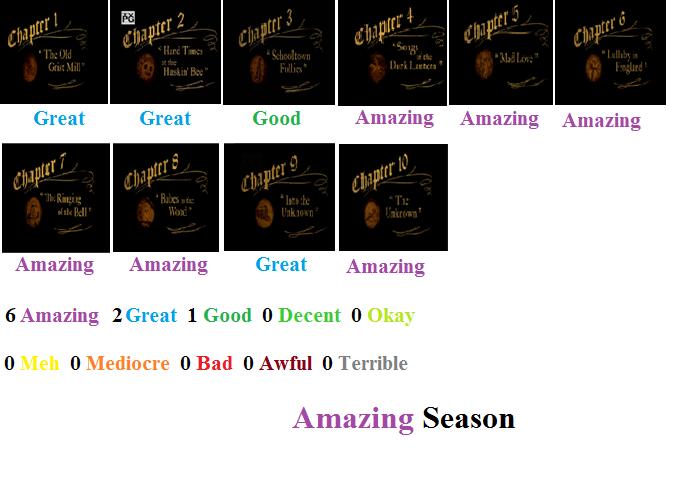 Over The Garden Wall Season 1 Scorecard By 269724 On