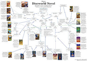 Which Discworld novel to read first