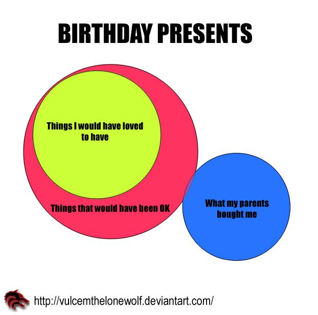 Venn diagrams on graph tastic deviantart birthday presents by vulcemthelonewolf birthday presents iconvulcemthelonewolf vulcemthelonewolf 3 8 venn diagram meme ccuart Gallery
