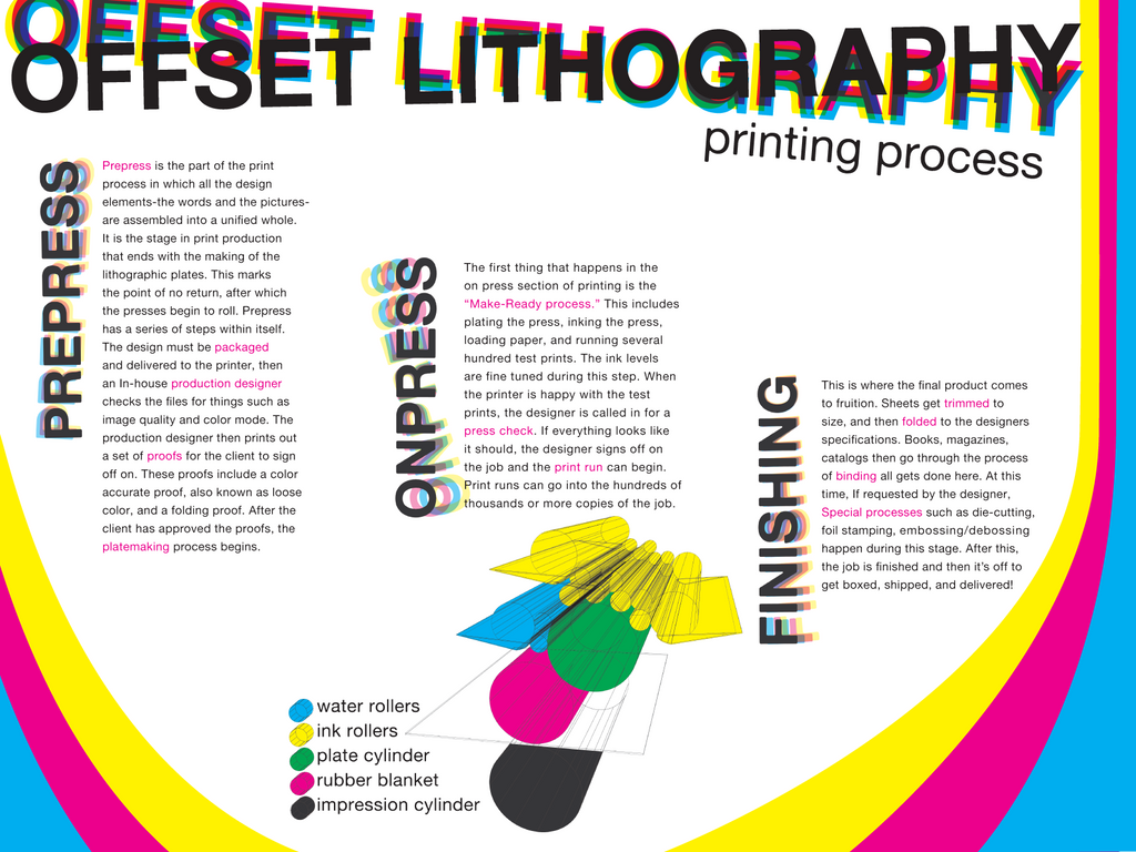 What Is Offset Printing (offset Lithography)? U2013 Definition U2026