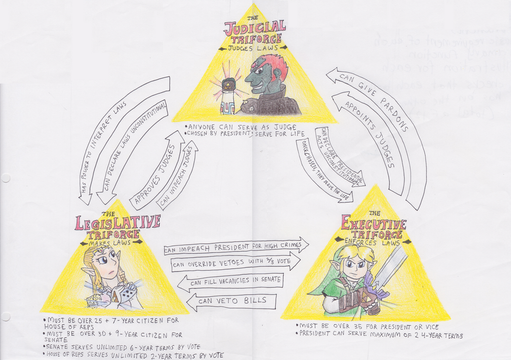 The Government of The United States of Hyrule by The-Bryce-Is-Right