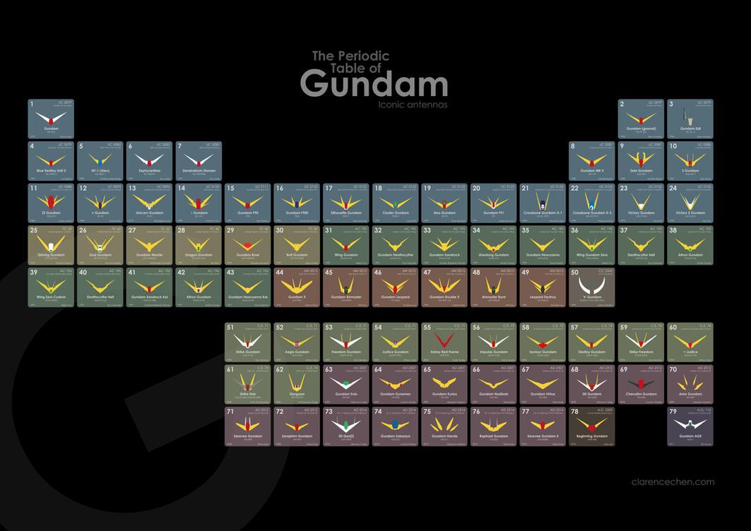 The Periodic Table of Gundam by CJF1121musha on DeviantArt